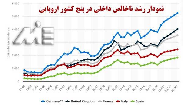 نمودار رشد ناخالص داخلی در کشورهای اروپایی