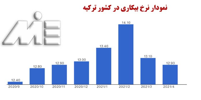 نمودار نرخ بیکاری در ترکیه