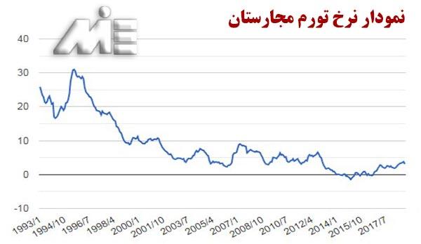 نمودار نرخ تورم مجارستان