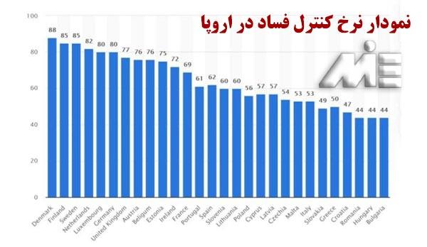 نمودار نرخ کنترل فساد در اروپا