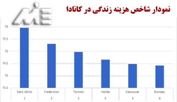 نمودار شاخص هزینه های زندگی در کانادا